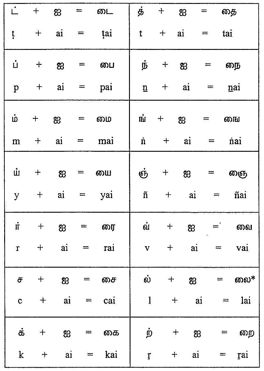 Tamil Script Learners Manual   Learning Moduals